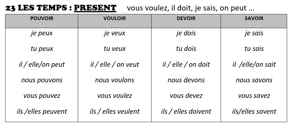 Cours De Francais 23 Conjuguer Au Present Pouvoir Vouloir Devoir Savoir Coliglote